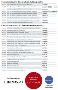 cuantia-contratos-aupa--644x1000